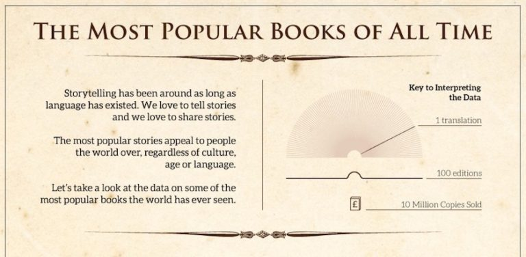 most-popular-books-of-all-time